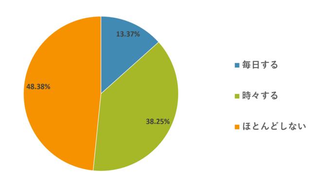 「毎日運動をする人」は13.37%、「時々する・ほとんどしない」は86.63%という結果に。