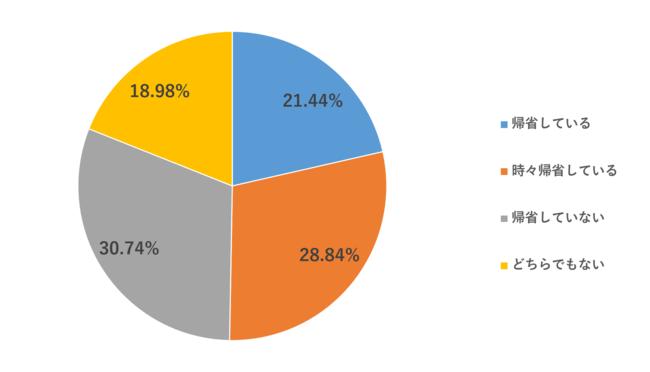 2021年お盆休み、36.24%が帰省したいと回答。