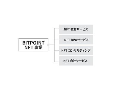 ビットポイントジャパン、NFT事業へ参入「あしたを、もっと、あたらしく。」する価値創出への取組み