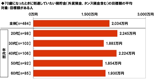 大和ネクスト銀行調べ 70歳になったときに到達していたい預貯金の目標額 40代の目標額は平均2,224万円