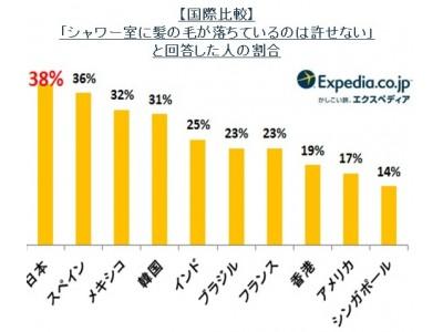 世界23ヶ国 ホテルに関する国際比較調査 第2弾  日本人は世界一「シャワー室に落ちている髪の毛」が許せない