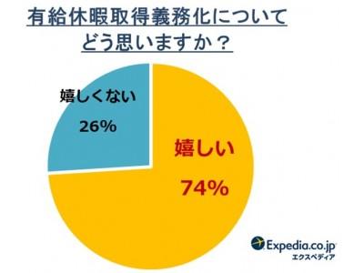 【有給休暇取得義務化に関する意識調査】4月から5日間の有休取得義務化!日本人の世界最下位脱却なるか?