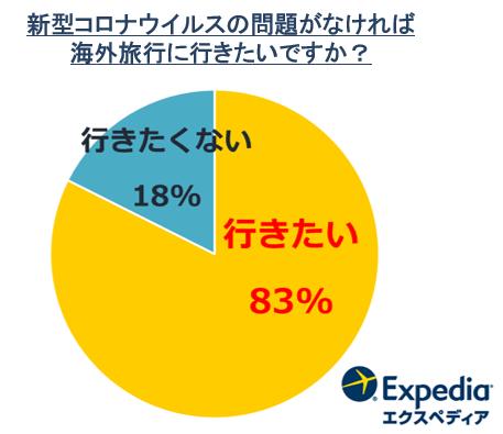 エクスペディアが「海外旅行に関する意識調査」結果を発表 国内でも海外旅行気分を楽しみたい人が約8割!*1