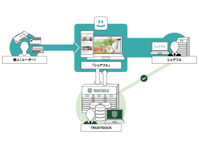 一日単位のお仕事が探せるマッチングアプリ「シェアフル」に、e-KYC本人確認API「TRUSTDOCK」を導入実施