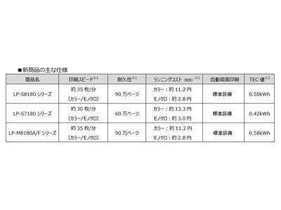 A3カラーページプリンター、カラーページ複合機など4機種9モデル新発売