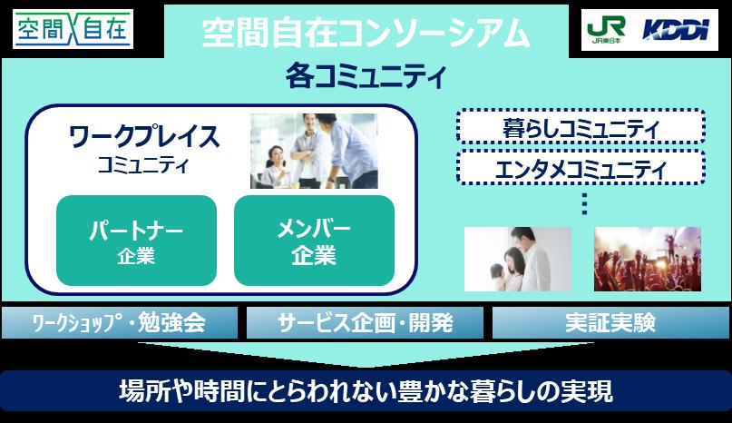 JR東日本とKDDIが創設する「空間自在コンソーシアム」に参画 画像