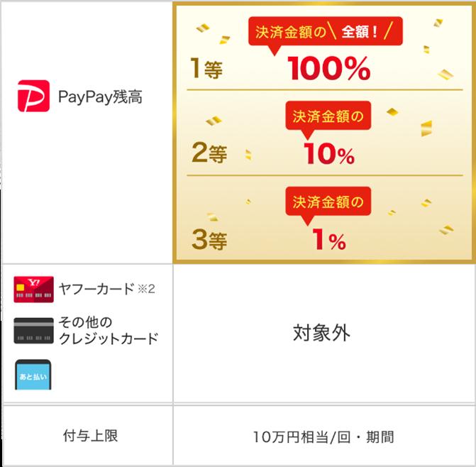 「超PayPay祭 交換できるくんで超おトクキャンペーン」を開催