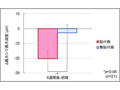 油溶性パックシートによる乾燥小ジワの改善効果を確認