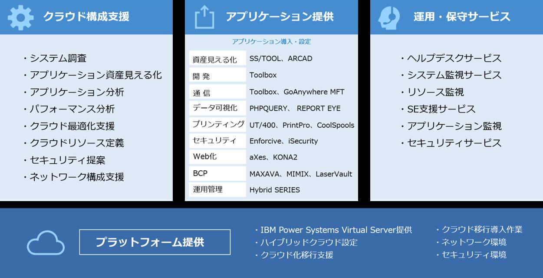 IBM i ユーザーのクラウド化をサポート『イグアス 総合クラウドサービス for IBM i』提供... 画像