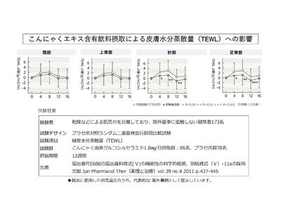 ウェルエイジング・ブランドWELLMETHOD(R)から機能性表示食品「ピュアセラミド+(プラス)」を新発売!