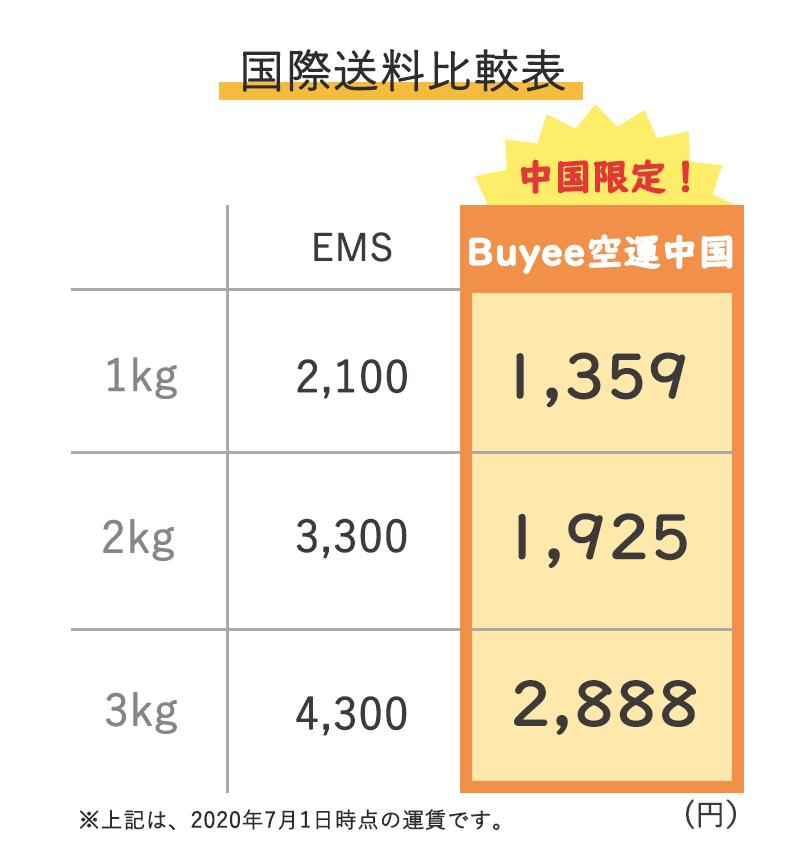 Buyeeが新配送サービス「Buyee空運 中国」を導入、国際送料をEMSより安価で提供し、物流リス... 画像