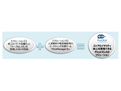 PicoCELA無線LANシステムを活用したストアロイヤリティ向上ソリューション提供