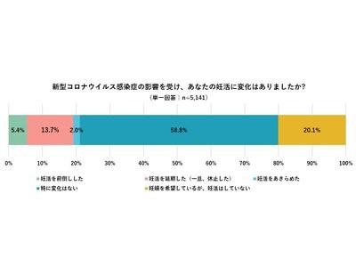 """【コロナ禍の""""妊娠・出産""""に関する意識調査】コロナの影響で「妊活を延期(休止)」した既婚女性は13.7%  妊活を延期(休止)したと回答したうち、35%は現在 妊活を再開"""