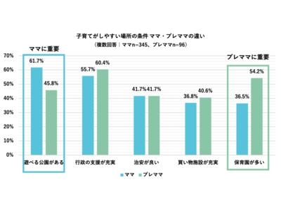 プレママ・ママが選ぶ『住みたい東京23区ランキングTOP10』発表