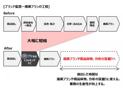 日本ハムマーケティング年収