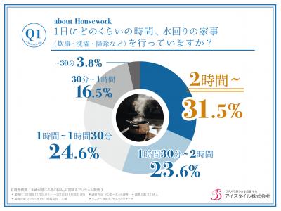 ガサ手ママをツヤ手ママにするハンドクリームは「べたつき」や「塗りなおし」もストレスに。主婦の77.4%が水まわりの仕事で手荒れなどの肌トラブルに悩まされていることが判明。