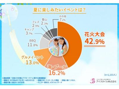 【トータルケアで美白を守りきる!】夏に気になる肌トラブルは「日焼け」を選ぶ女性が8割over!!「シミ」や「肌荒れ」の予防だけでなく、アフターケアが最も重要・・・?
