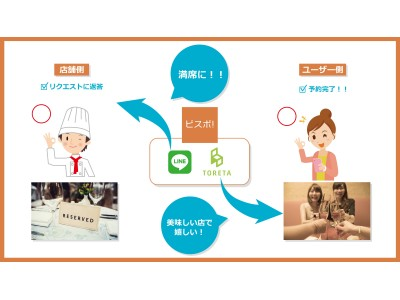 "LINE Ventures・本田圭佑氏のKSK Angel Fundが出資!""世界初""の飲食テック「ビスポ!」誕生 ユーザーのリクエストと飲食店の空席をテクノロジーでマッチング"