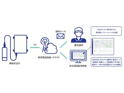 「簡易無線水位計測サービス」が、国土交通省のNETIS(公共工事等における新技術情報提供システム)に登録