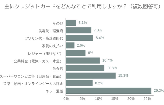 20代のクレジットカードの使い方を調査【滞納歴あり13.8%・キャッシング歴あり11.6%】