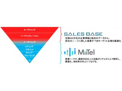 MiiTel × Sales Base、インサイ...