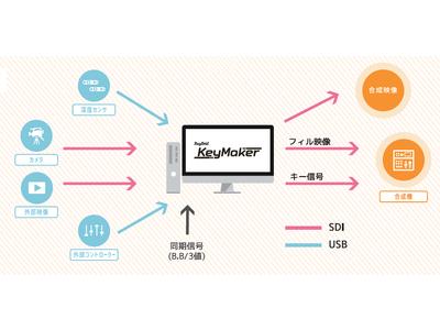 リアルタイム映像合成システム「RayBrid KeyMaker」を発売