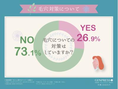 【毛穴対策あきらめていた40代必見】7割の人が対策していない事が判明!!今からでも間に合う年齢による毛穴ケアとは?