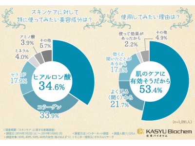 """【好評につき!第2回""""プラセンタ""""に関する意識調査】女性が使ってみたいと思う美容成分はプラセンタに豊富に含まれている?約96%の人が興味を示す「バージンプラセンタ(R)️」に含まれる成分とは?"""