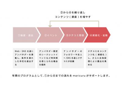 <令和元年>日本最大級の花嫁クチコミコミュニティを運営する株式会社maricuru、花嫁さんによるSNS発信を活かした新しい結婚式場の集客サービス「卒花アンバサダープログラム」を提供開始!