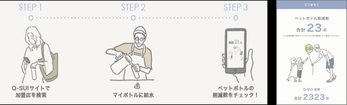 ~ペットボトル削減をめざして~月額制マイボトル給水サービス「Q-SUI(キュースイ)」実証実験スタート