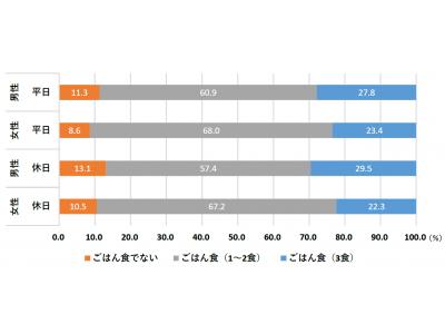 """日本の文化「ごはん食」とストレスに注目 20代男性18.4%が """"ごはん離れ"""" ストレス性疲労者は """"噛まない食事"""" 傾向"""