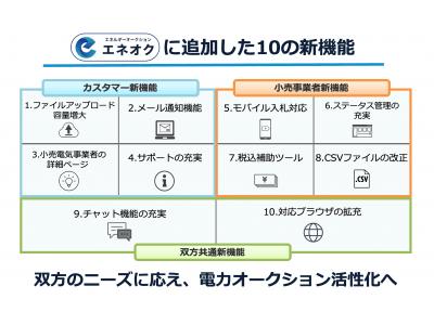 令和に向け電力オークション「エネオク」刷新―10機能を新たに追加―