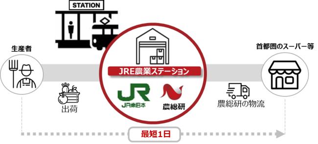 JR東日本と農産物流通プラットフォームを共同運用