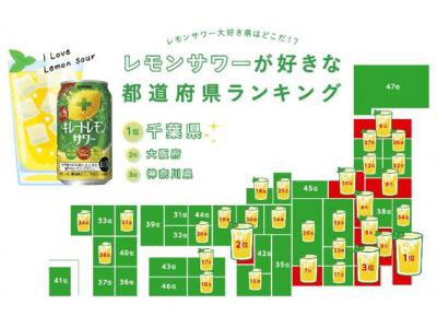 全てのレモンサワー好き必見!全都道府県4,700名に実際に聞いたレモンサワーのための調査結果発表!レモンサワーが好きな都道府県ランキングも発表 1位:千葉県