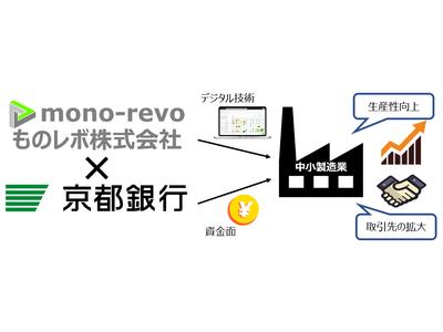 ものレボが京都銀行と業務提携!銀行取引先の中小製造業のDXを促進!