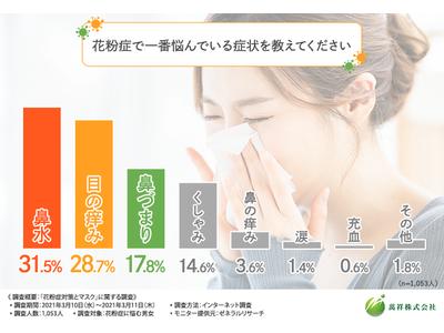 【花粉症に悩む男女に調査を実施!】2021年の花粉症対策として、8割以上の方が『マスク』と回答!一番良いマスク素材は?