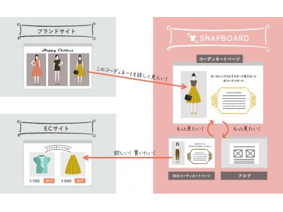 株式会社キャンのコーポレートサイトが アパレル販促支援サービス「SNAPBOARD」を採用してリニューアル!