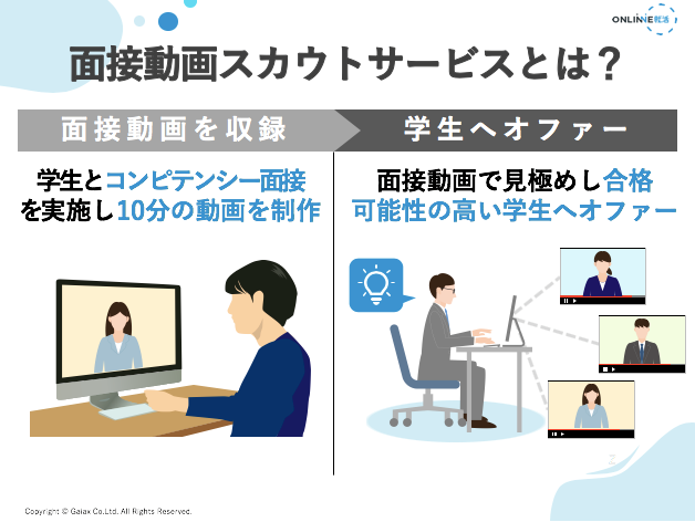 """会う前に""""0.5次面接""""で見極め、不合格面接を減らす日本初、「面接動画スカウトサービス」を開始!"""