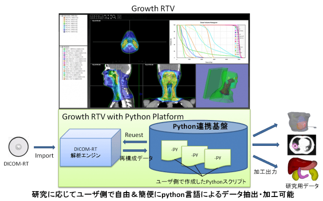 イーグロース株式会社、3D医用画像の深層学習向けデータ生成支援プラットフォームを自社製品「Growth RTV」に追加