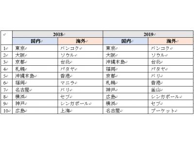 【アゴダ】「2019年のゴールデンウィーク」で日本人旅行者に人気の国内・海外渡航先ランキングトップ10を発表