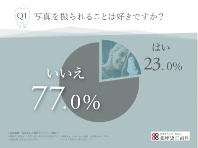 #顔がインスタ映えしない?若者の7割以上が「写真を撮られることが苦手」と感じていることが判明!その理由とは・・・?