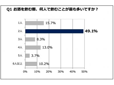 95.2%の女性が「マイクロブルワリーに行きたい」と回答!ビールの出来立てにテンション上がる女性多数