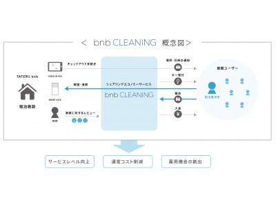アプリでかんたんIoT民泊運用「TATERU bnb」民泊清掃のシェアリングエコノミーサービス「bnb CLEANING」の開発を開始!