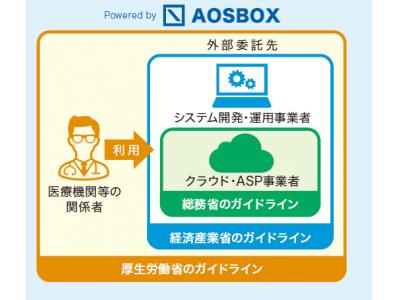 医療情報のクラウドバックアップの3省3ガイドラインに準拠! 新製品クラウドバックアップサービス「AOSBOX Business Plus」提供開始