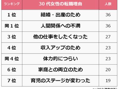 【30代女性の転職理由ランキング】経験者292人アンケート調査