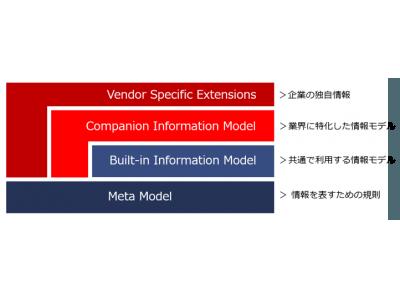 世界初のIndustrie 4.0プラットフォーム「umati」開発 菱洋エレクトロ、Empress Software Japanと協業