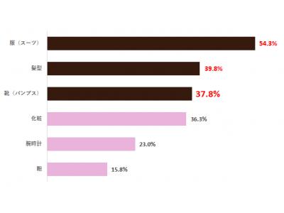 【働く女性の靴(パンプス)に関する意識調査】 2月10日は「パンプスの日」※!!ここぞという時の勝負パンプスを持ってる女性は約4割