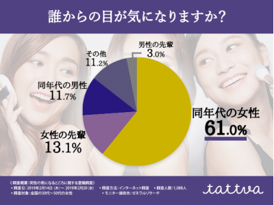 【あなたはマウンティング女子?】女性の7割以上が「気になるのは同性からの目」と回答!女性同士がチェックするパーツ第1位は〇〇であった。