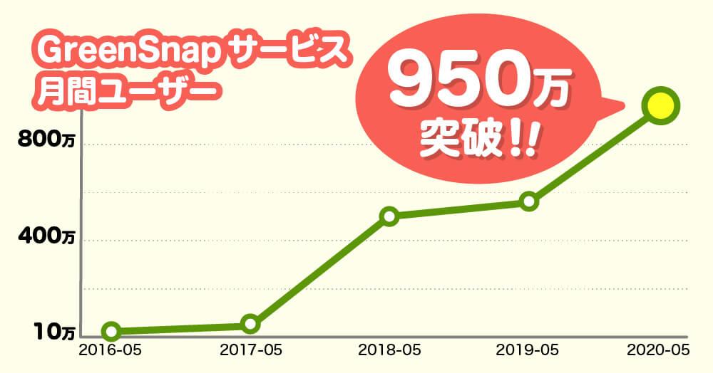 植物アプリ「GreenSnap」のサービス全体の月間ユーザー数が950万人に! アプリでの1日の投稿数も4万枚に増加!