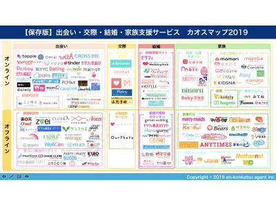『出会い・交際・結婚・家族支援サービス カオスマップ2019』公開!
